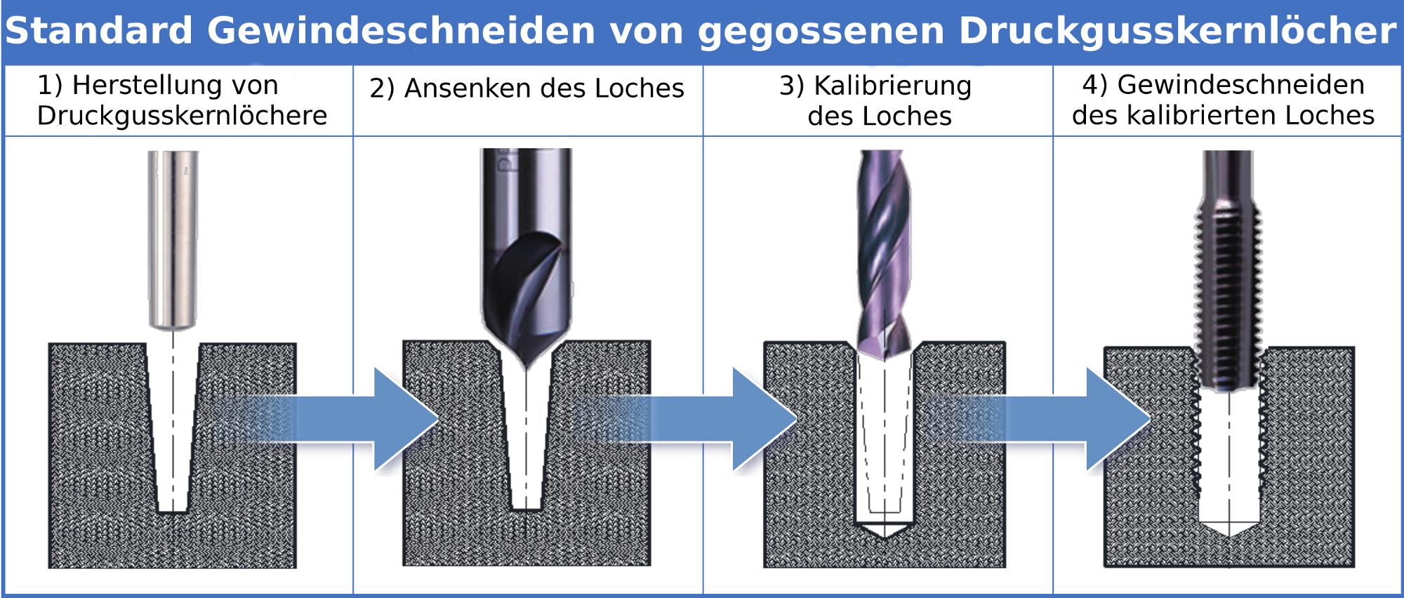 Gewindeschneiden von Druckgusskernlöcher ohne ACHSP