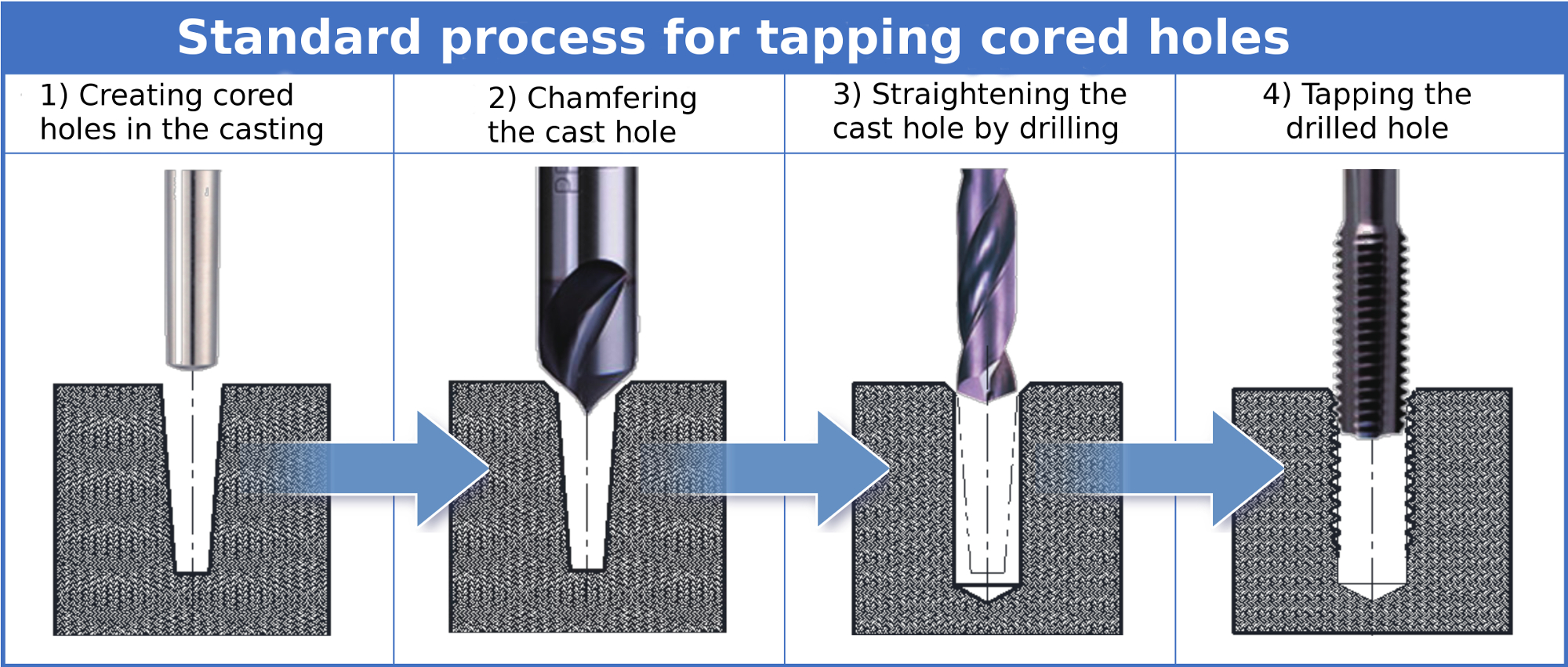 tapping without ACHSP taps