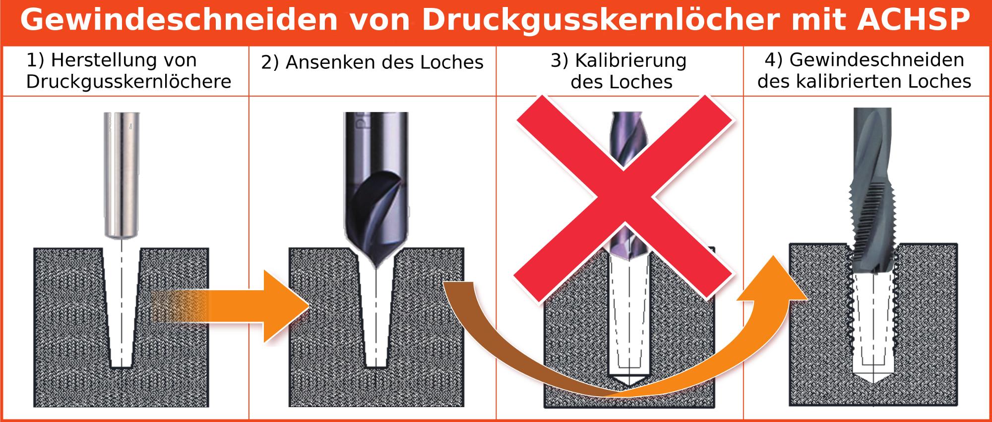 Gewindeschneiden von Druckgusskernlöcher mit ACHSP